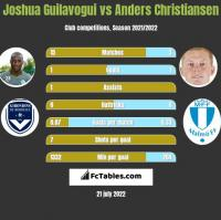 Joshua Guilavogui vs Anders Christiansen h2h player stats