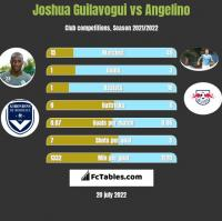 Joshua Guilavogui vs Angelino h2h player stats