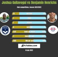 Joshua Guilavogui vs Benjamin Henrichs h2h player stats