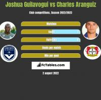 Joshua Guilavogui vs Charles Aranguiz h2h player stats