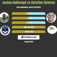 Joshua Guilavogui vs Christian Clemens h2h player stats