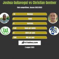 Joshua Guilavogui vs Christian Gentner h2h player stats
