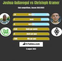 Joshua Guilavogui vs Christoph Kramer h2h player stats