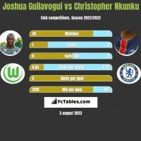 Joshua Guilavogui vs Christopher Nkunku h2h player stats