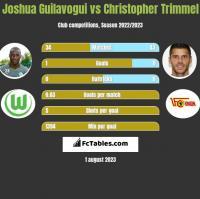 Joshua Guilavogui vs Christopher Trimmel h2h player stats