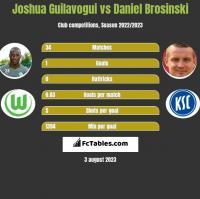 Joshua Guilavogui vs Daniel Brosinski h2h player stats