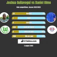 Joshua Guilavogui vs Daniel Olmo h2h player stats
