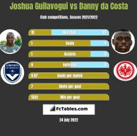 Joshua Guilavogui vs Danny da Costa h2h player stats