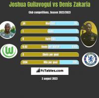 Joshua Guilavogui vs Denis Zakaria h2h player stats