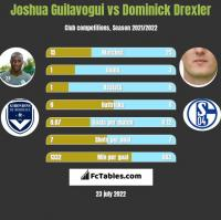 Joshua Guilavogui vs Dominick Drexler h2h player stats