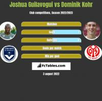 Joshua Guilavogui vs Dominik Kohr h2h player stats