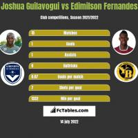 Joshua Guilavogui vs Edimilson Fernandes h2h player stats
