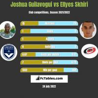 Joshua Guilavogui vs Ellyes Skhiri h2h player stats