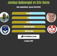 Joshua Guilavogui vs Eric Durm h2h player stats