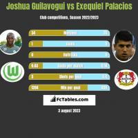 Joshua Guilavogui vs Exequiel Palacios h2h player stats