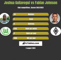 Joshua Guilavogui vs Fabian Johnson h2h player stats