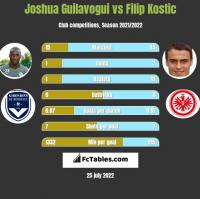 Joshua Guilavogui vs Filip Kostic h2h player stats