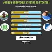 Joshua Guilavogui vs Grischa Proemel h2h player stats