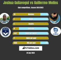 Joshua Guilavogui vs Guillermo Molins h2h player stats