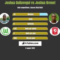 Joshua Guilavogui vs Joshua Brenet h2h player stats