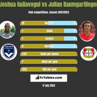 Joshua Guilavogui vs Julian Baumgartlinger h2h player stats