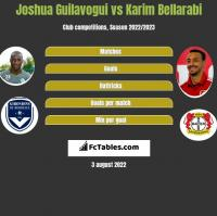 Joshua Guilavogui vs Karim Bellarabi h2h player stats