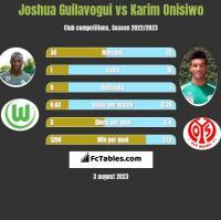 Joshua Guilavogui vs Karim Onisiwo h2h player stats