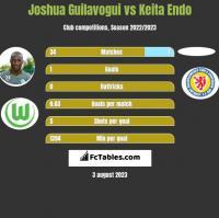 Joshua Guilavogui vs Keita Endo h2h player stats
