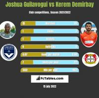 Joshua Guilavogui vs Kerem Demirbay h2h player stats