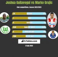 Joshua Guilavogui vs Marko Grujic h2h player stats