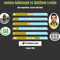 Joshua Guilavogui vs Matthew Leckie h2h player stats