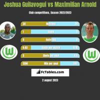 Joshua Guilavogui vs Maximilian Arnold h2h player stats