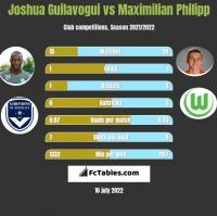 Joshua Guilavogui vs Maximilian Philipp h2h player stats