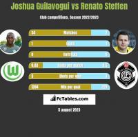 Joshua Guilavogui vs Renato Steffen h2h player stats