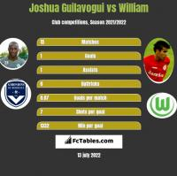Joshua Guilavogui vs William h2h player stats