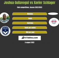 Joshua Guilavogui vs Xavier Schlager h2h player stats