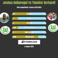 Joshua Guilavogui vs Yannick Gerhardt h2h player stats