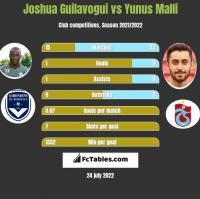 Joshua Guilavogui vs Yunus Malli h2h player stats