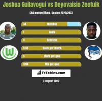 Joshua Guilavogui vs Deyovaisio Zeefuik h2h player stats