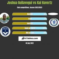 Joshua Guilavogui vs Kai Havertz h2h player stats