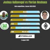 Joshua Guilavogui vs Florian Neuhaus h2h player stats