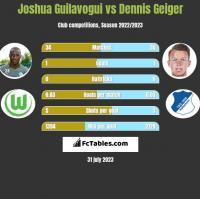 Joshua Guilavogui vs Dennis Geiger h2h player stats