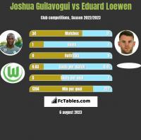 Joshua Guilavogui vs Eduard Loewen h2h player stats