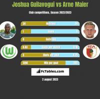 Joshua Guilavogui vs Arne Maier h2h player stats