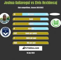 Joshua Guilavogui vs Elvis Rexhbecaj h2h player stats