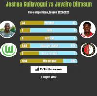 Joshua Guilavogui vs Javairo Dilrosun h2h player stats