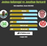 Joshua Guilavogui vs Jonathan Burkardt h2h player stats
