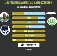 Joshua Guilavogui vs Bartosz Bialek h2h player stats