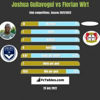 Joshua Guilavogui vs Florian Wirt h2h player stats