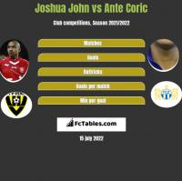 Joshua John vs Ante Coric h2h player stats